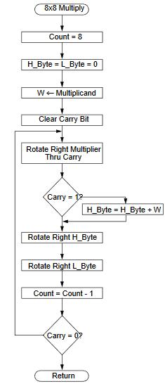 AN526のBCD変換