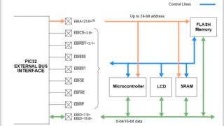 PIC32MZのEBI制御の説明